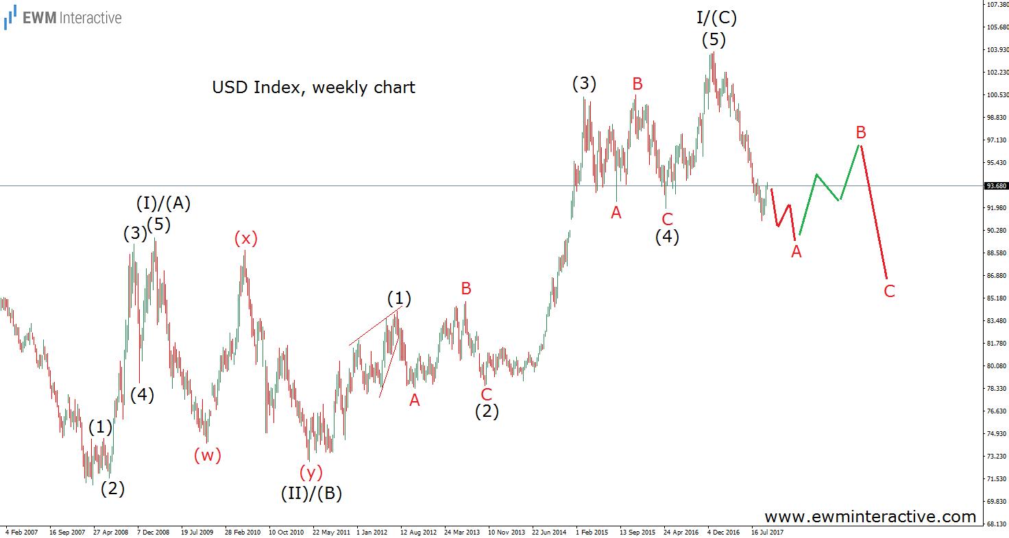 usd index elliott wave analysis weekly update