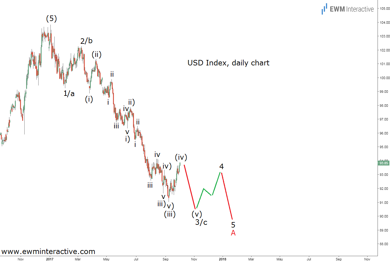 usd index elliott wave analysis daily