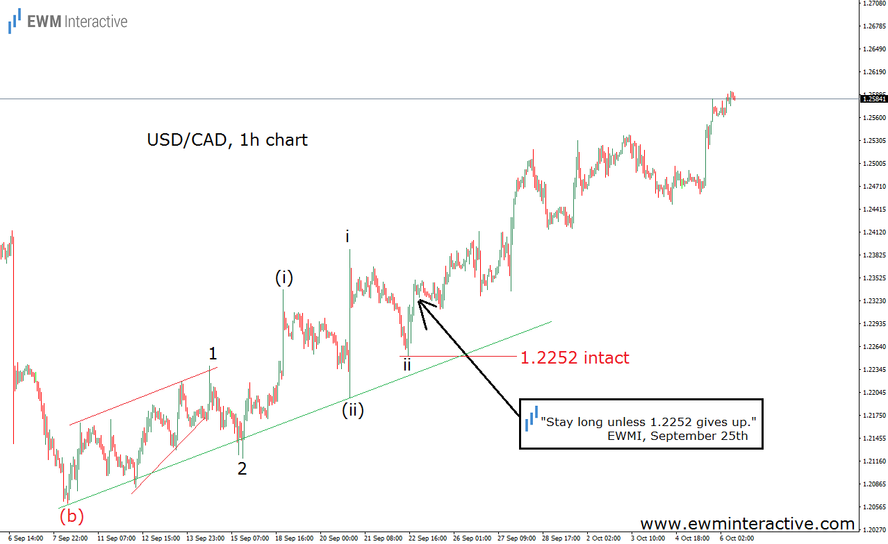 usdcad elliott wave analysis oct 6