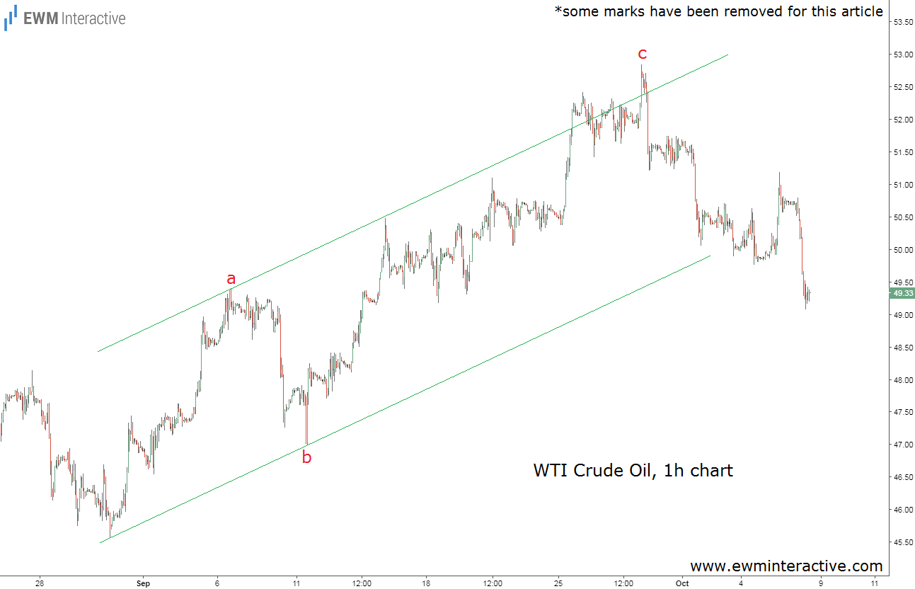 wti crude oil elliott wave analysis oct 6
