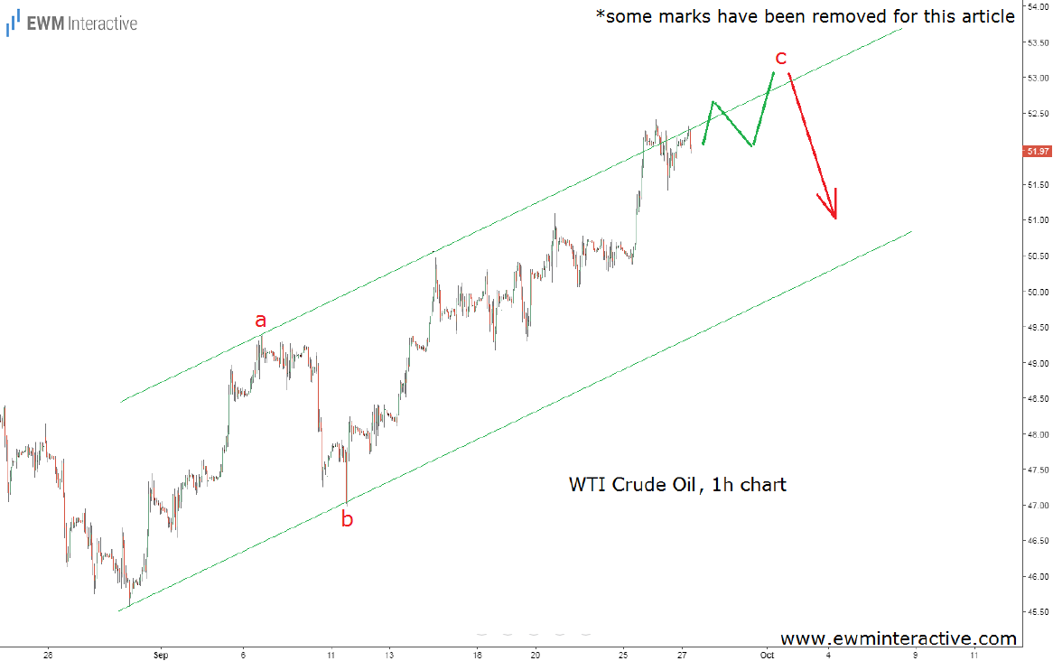 crude oil elliott wave analysis sep 27