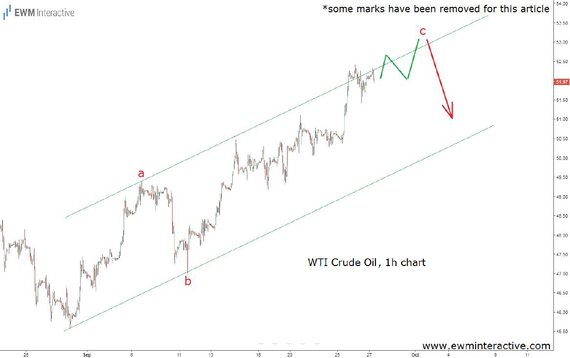 crude oil elliott wave analysis sep 27