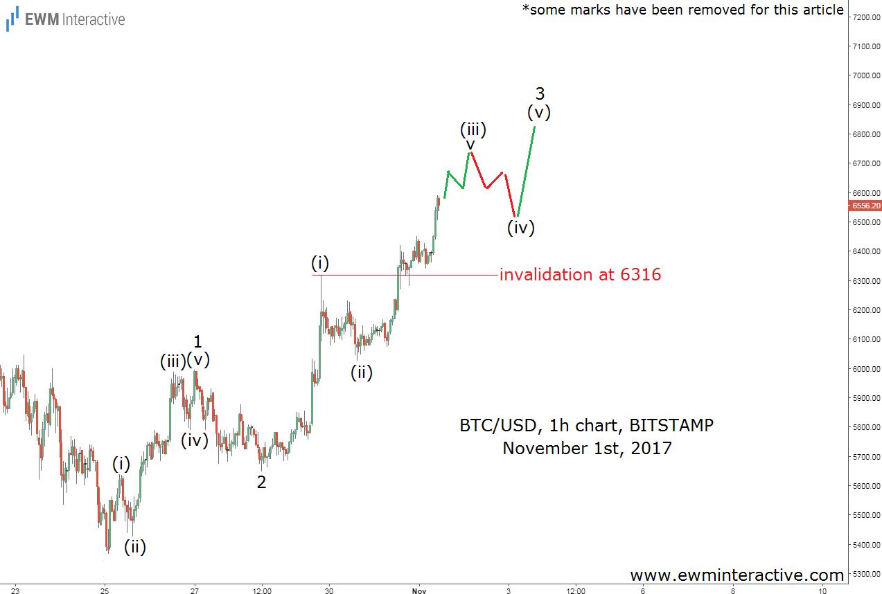 bitcoin elliott wave analysis november 1
