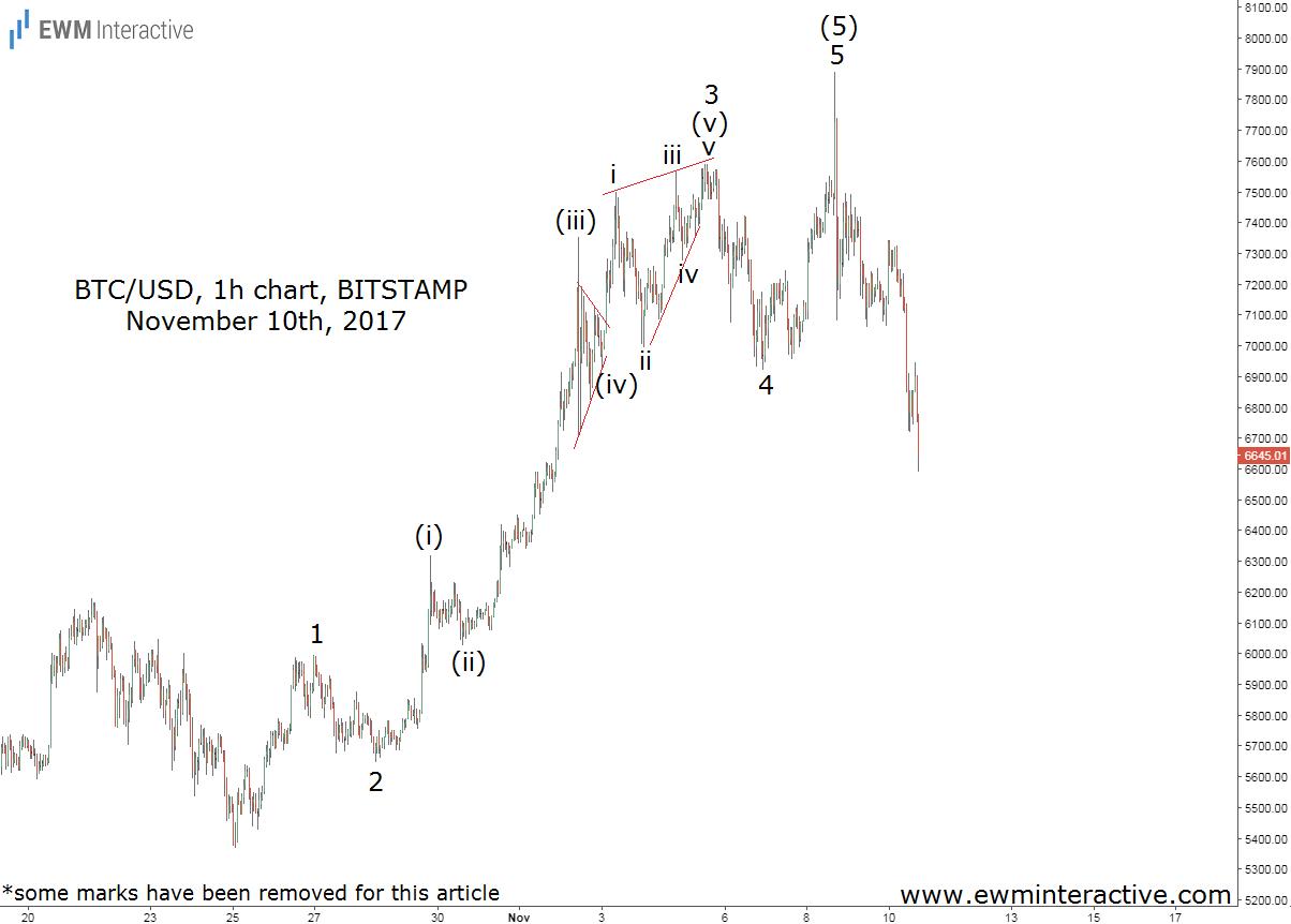 bitcoin elliott wave analysis november 10