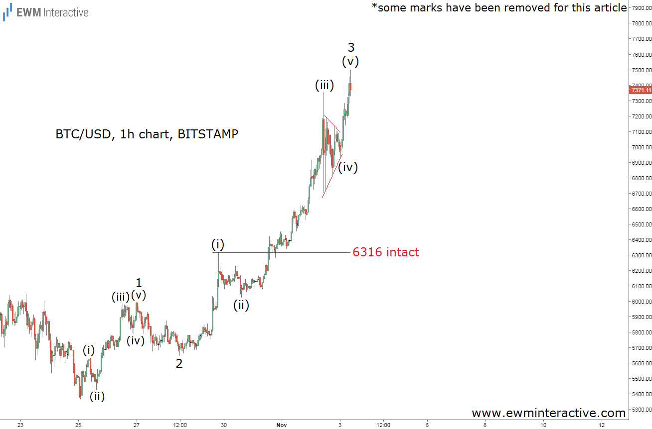 bitcoin elliott wave analysis november 3