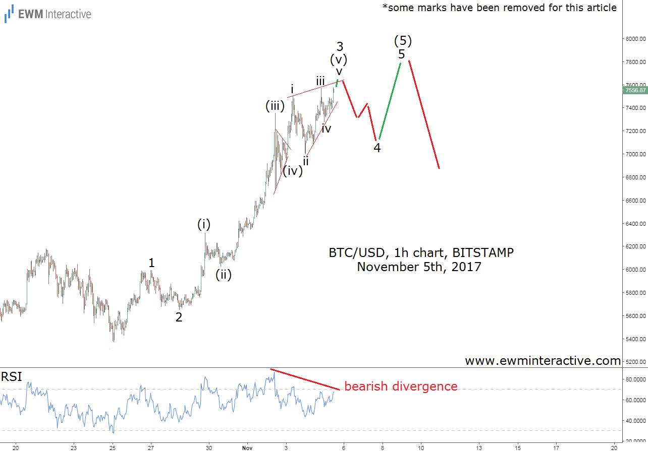 bitcoin elliott wave analysis november 5