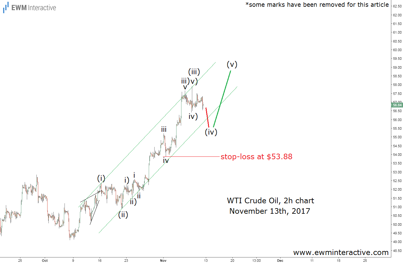 wti crude oil elliott wave analysis november 13