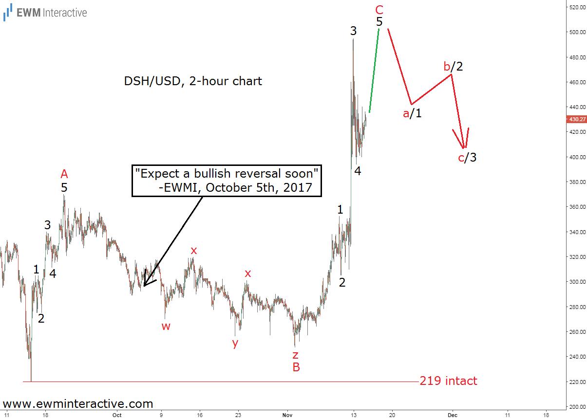 dash elliott wave analysis november 15