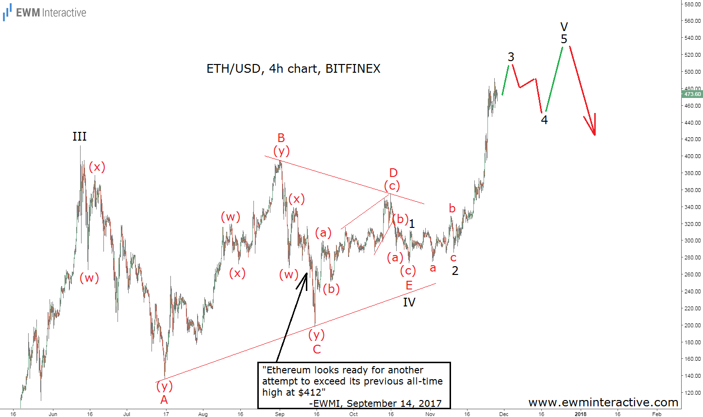 ethusd elliott wave analysis november 28