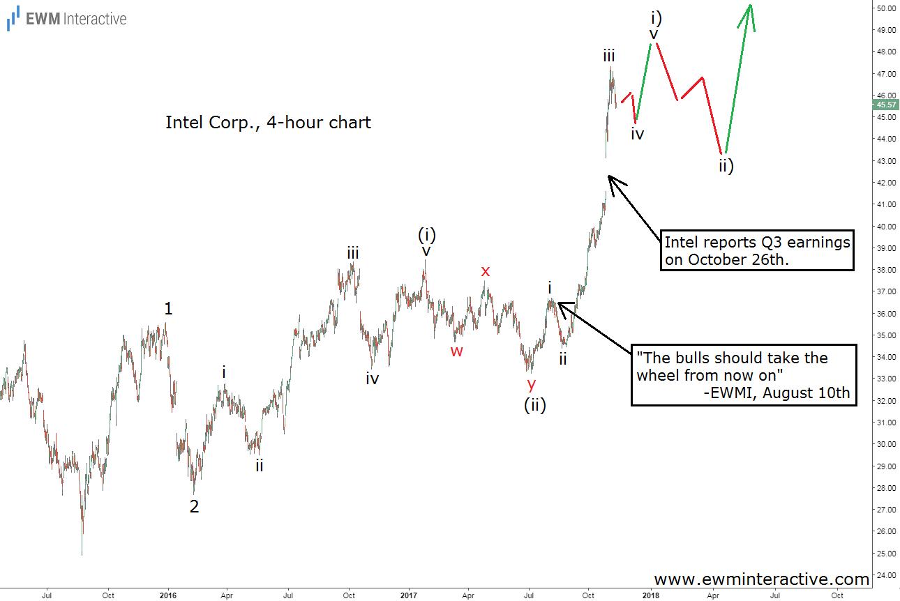 intel stock elliott wave analysis november 13
