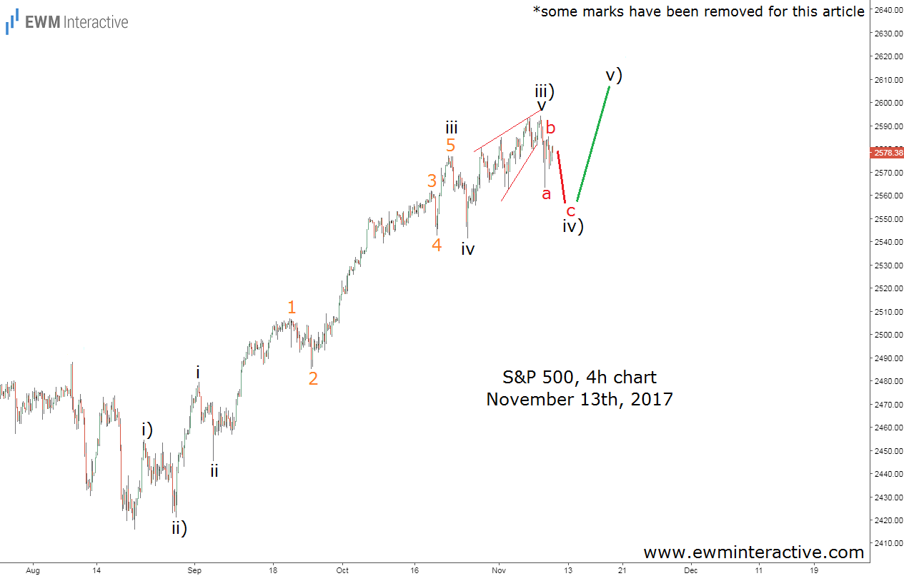 s&p 500 elliott wave analysis november 13