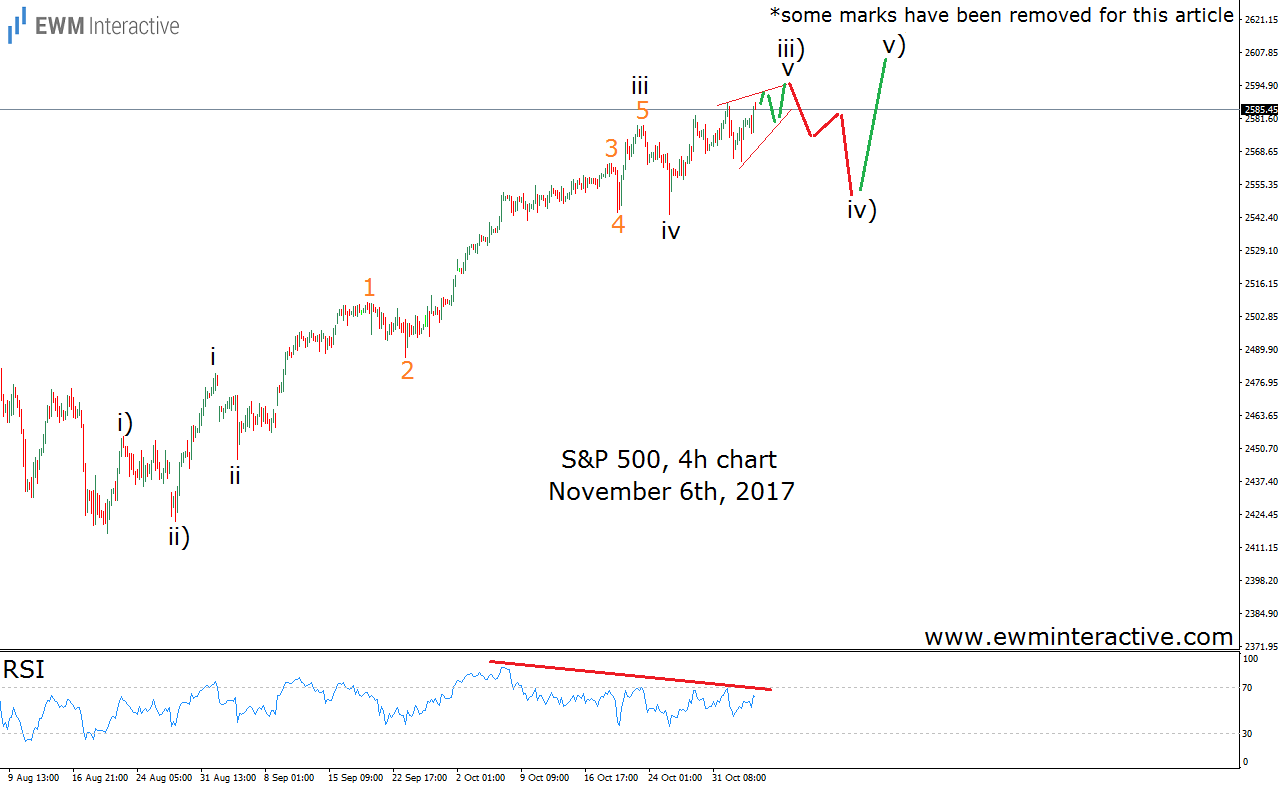 s&p 500 elliott wave analysis november 6