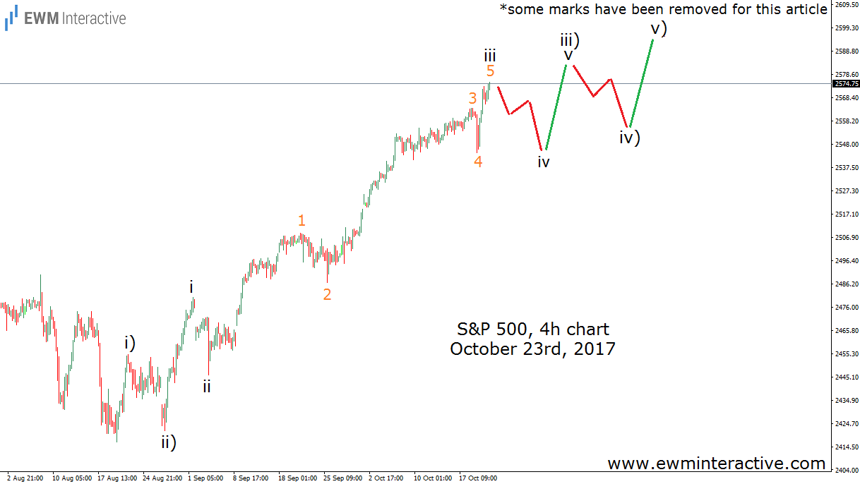 s&p 500 elliott wave analysis october 23