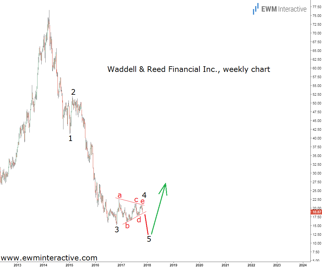 waddell and reed elliott wave analysis