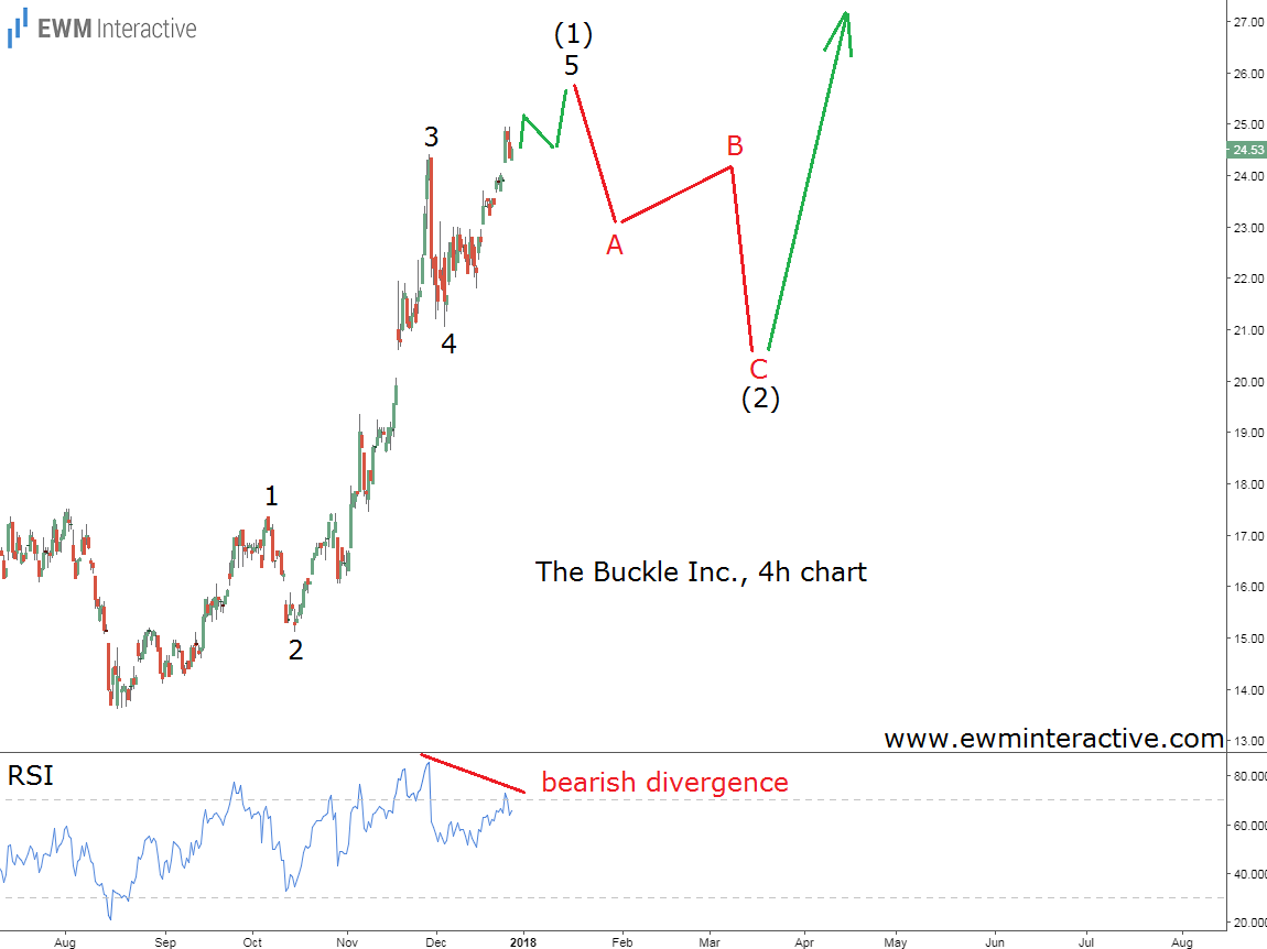 buckle stock elliott wave analysis
