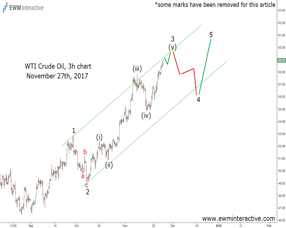 wti crude oil elliott wave analysis 27 november