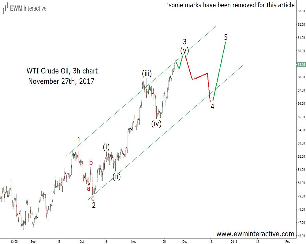 wti crude oil elliott wave analysis 27 november