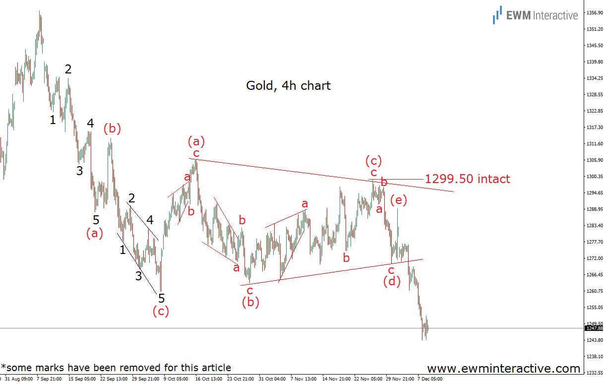 gold elliott wave analysis december 10