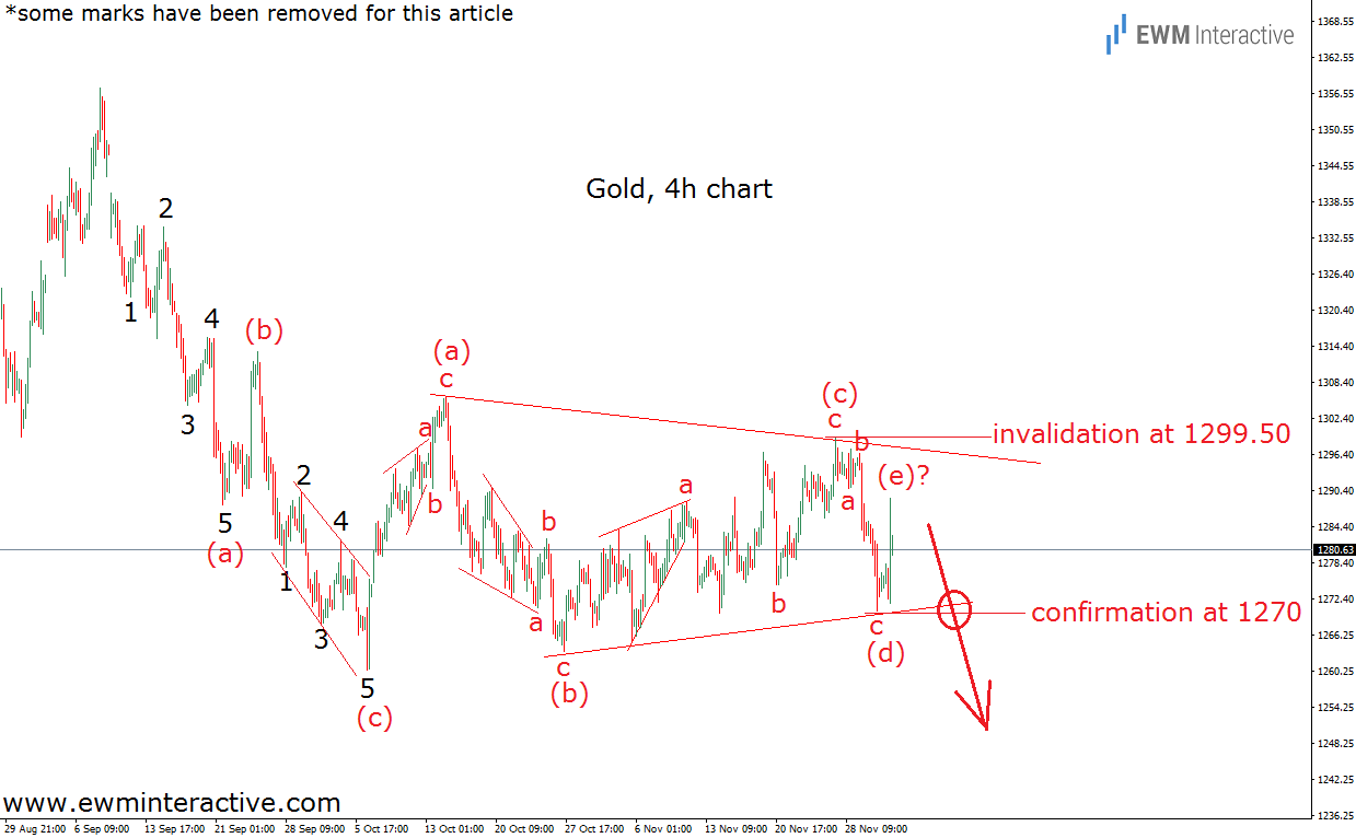 gold elliott wave analysis december 4