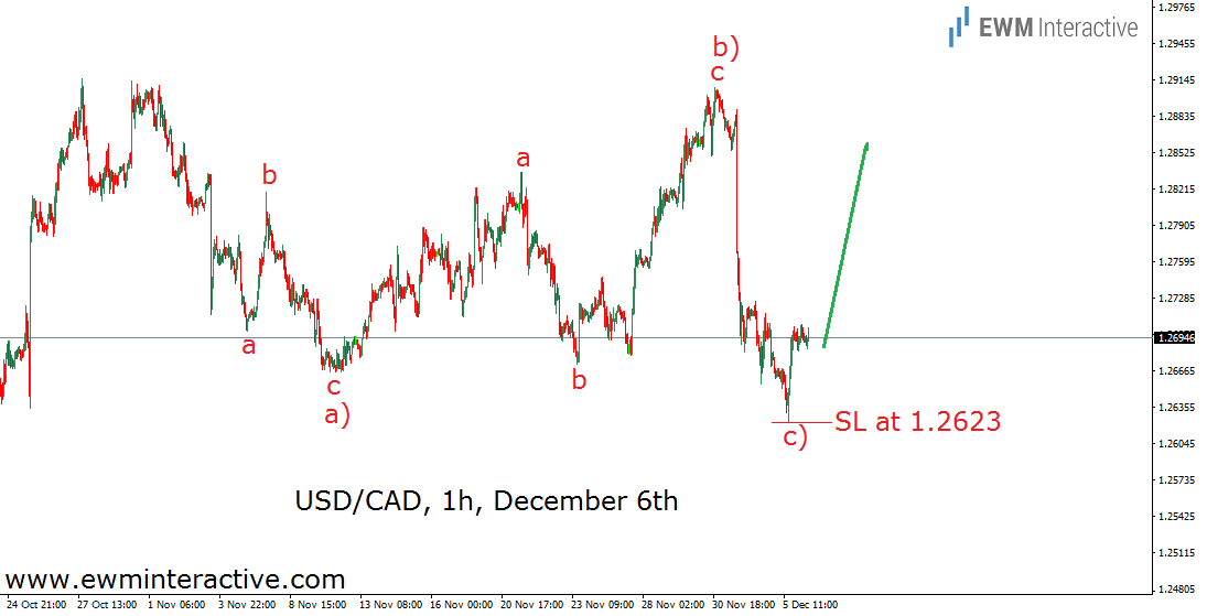 usdcad elliott wave analysis december 6