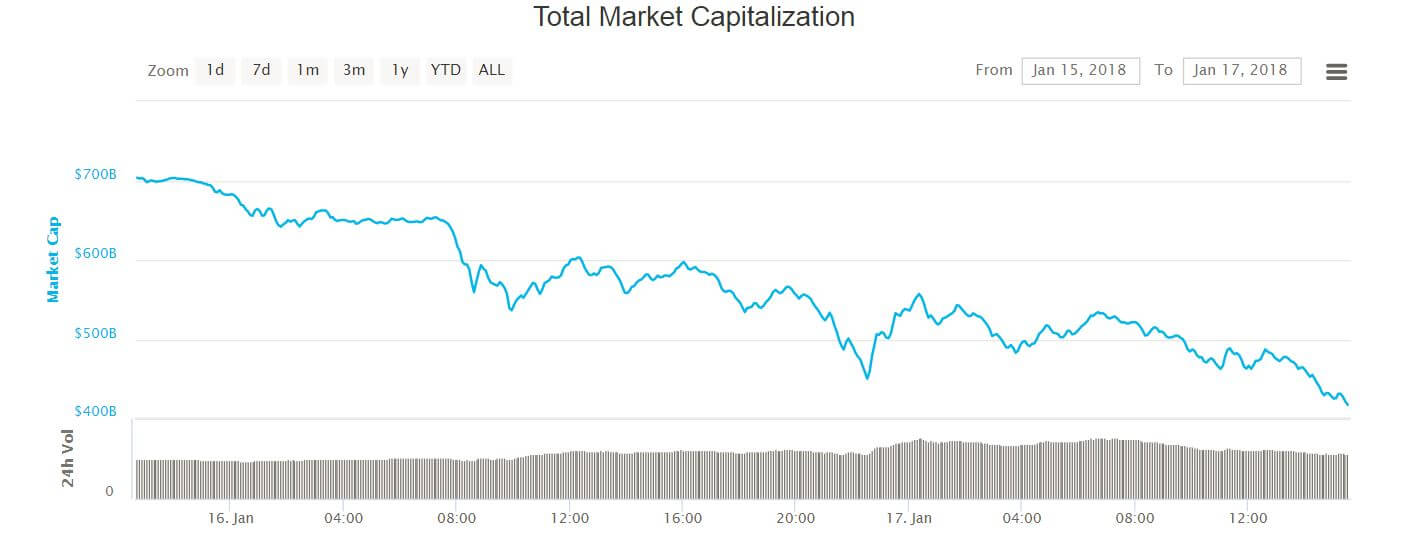 Total Cryptocurrency Market Capitalization
