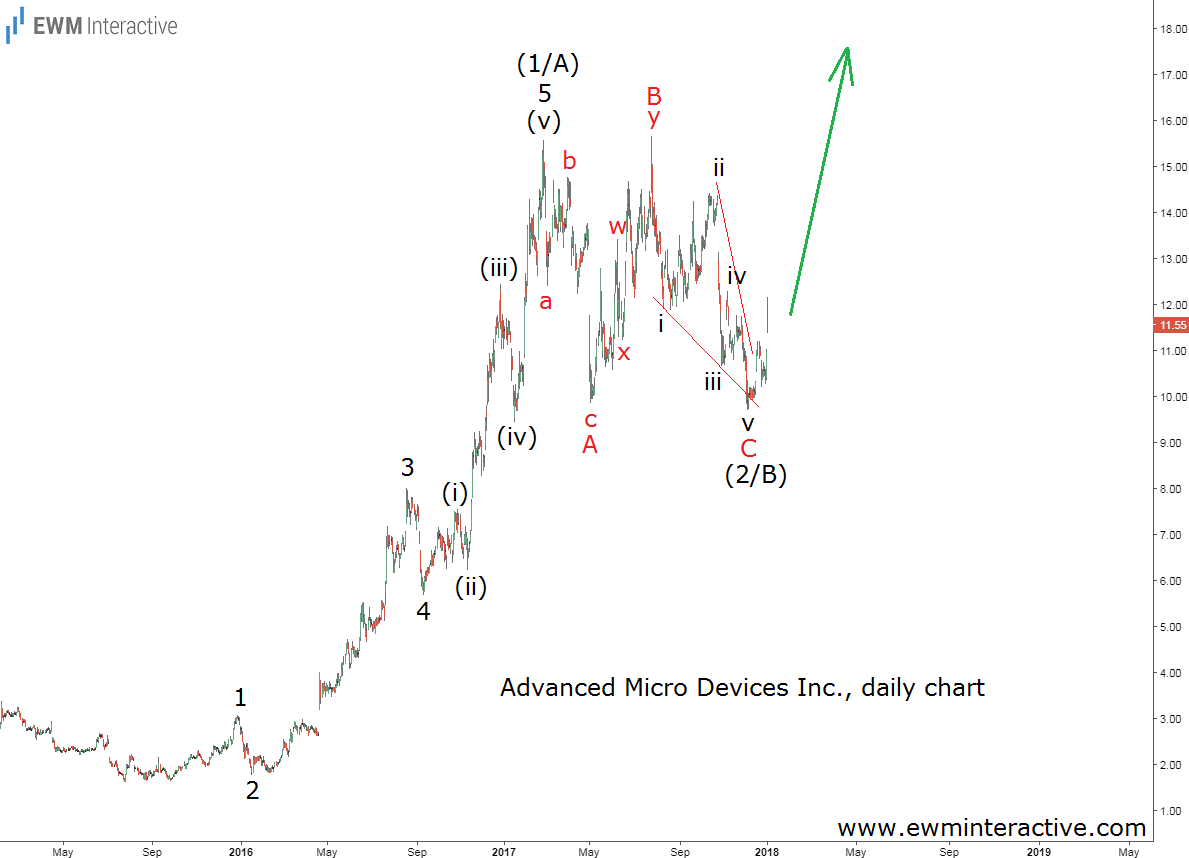 amd stock elliott wave analysis