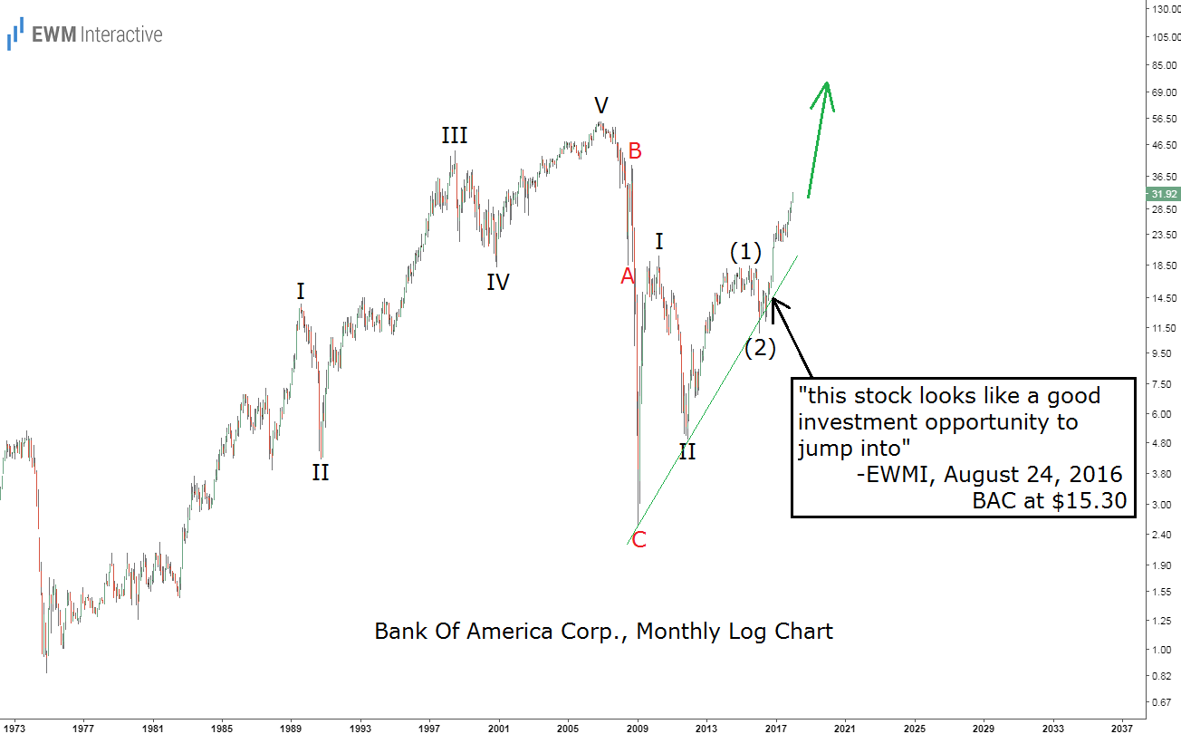 bac stock elliott wave analysis