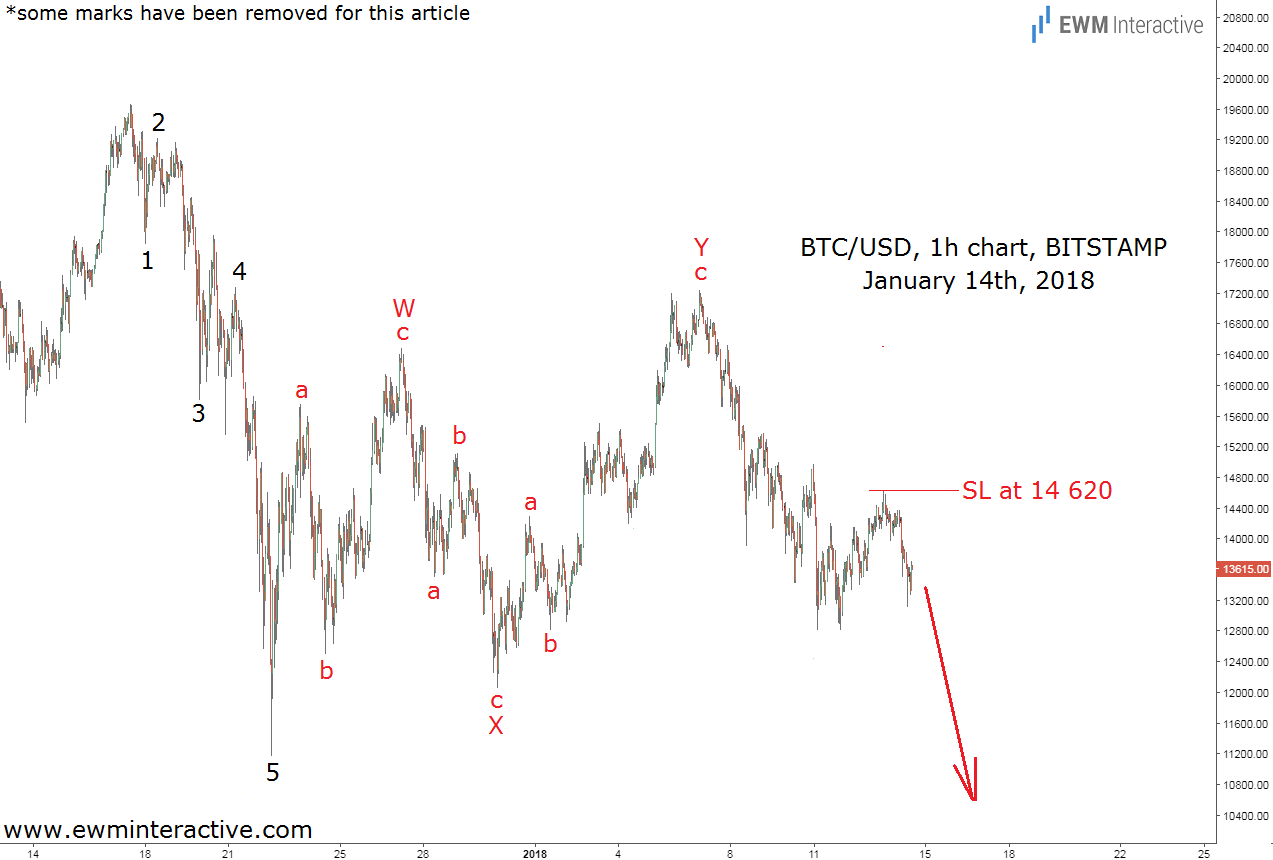 bitcoin elliott wave analysis january 14