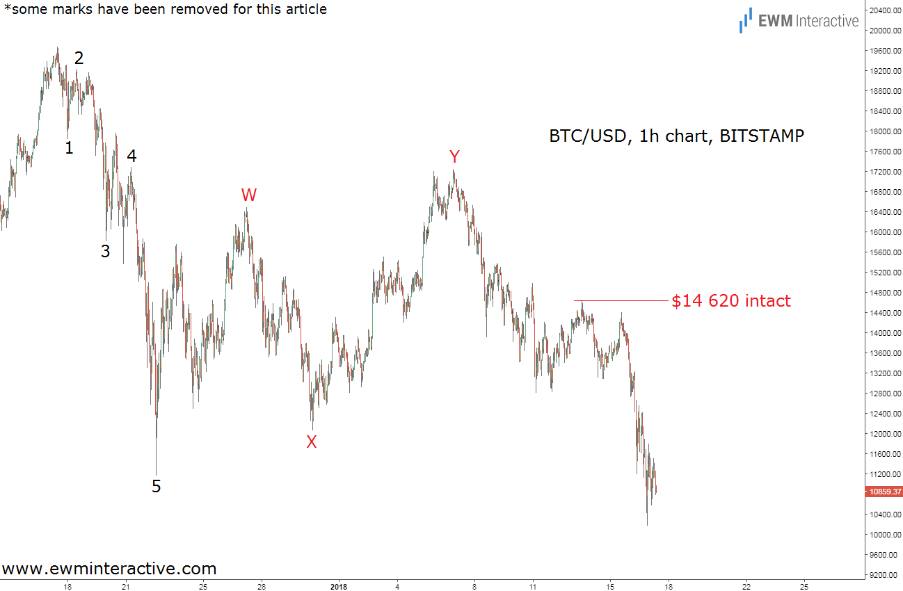 bitcoin elliott wave analysis january 17