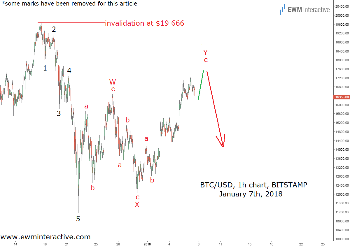 bitcoin elliott wave analysis january 7