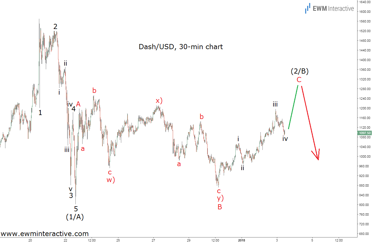 dash elliott wave analysis jan 3