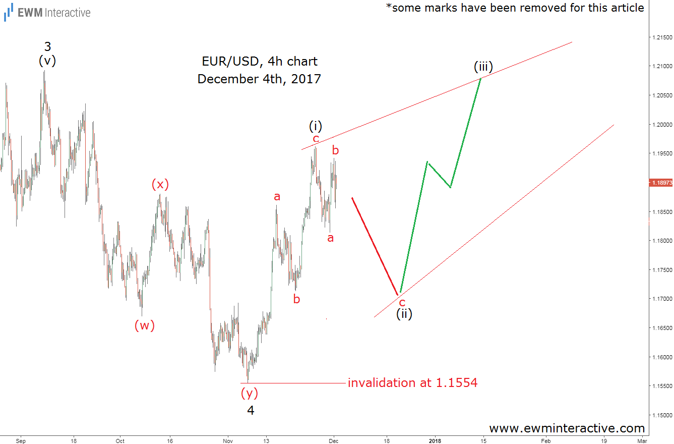 eurusd elliott wave analysis december 4