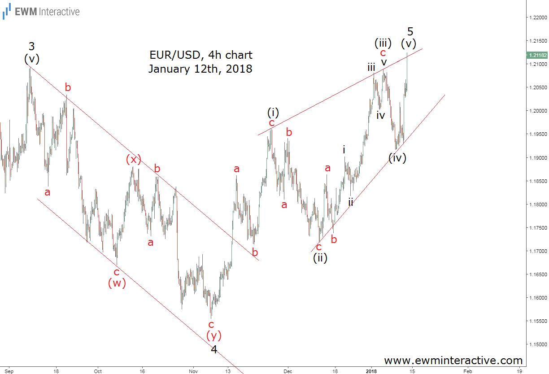 eurusd elliott wave analysis january 12