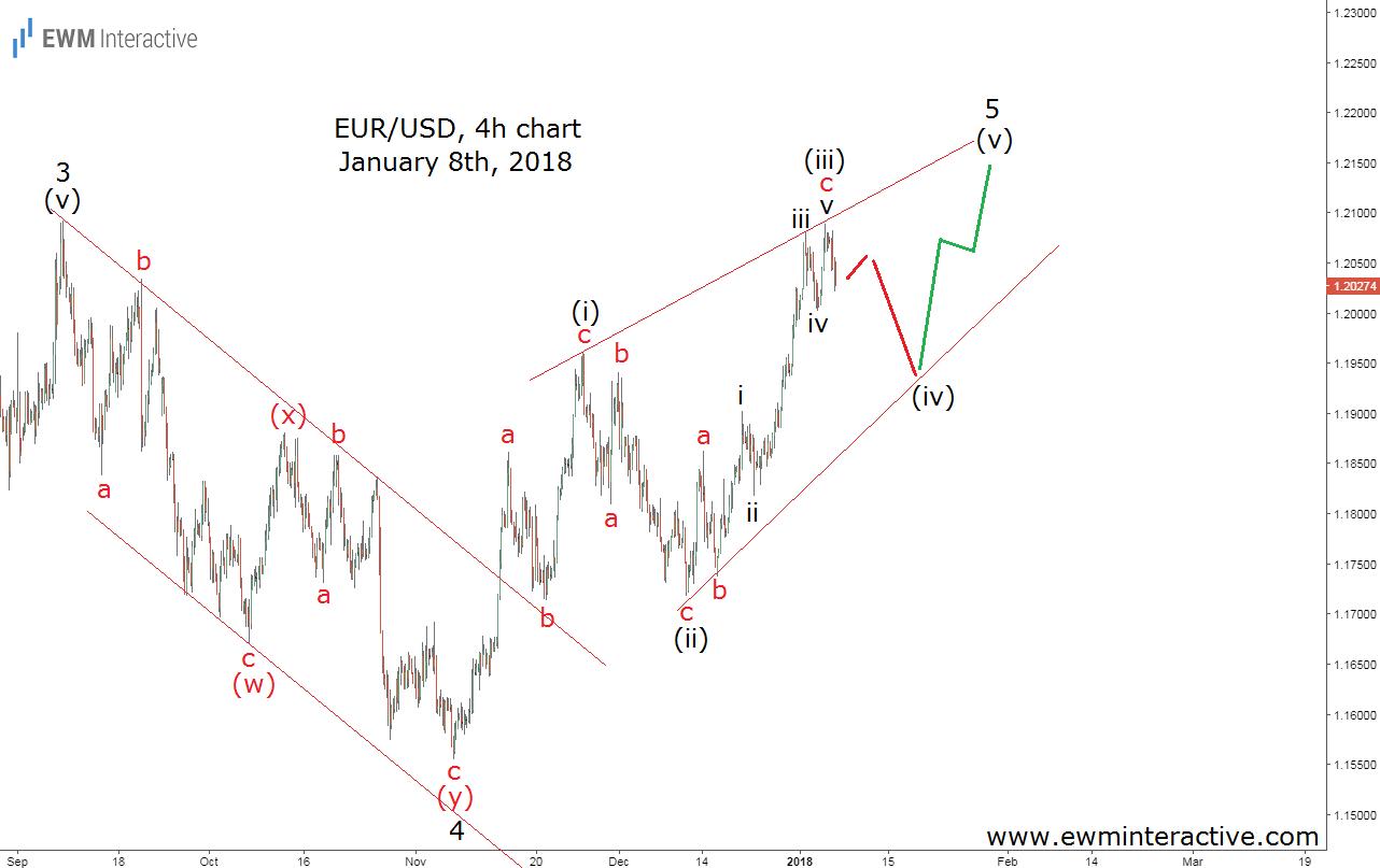eurusd elliott wave analysis january 8