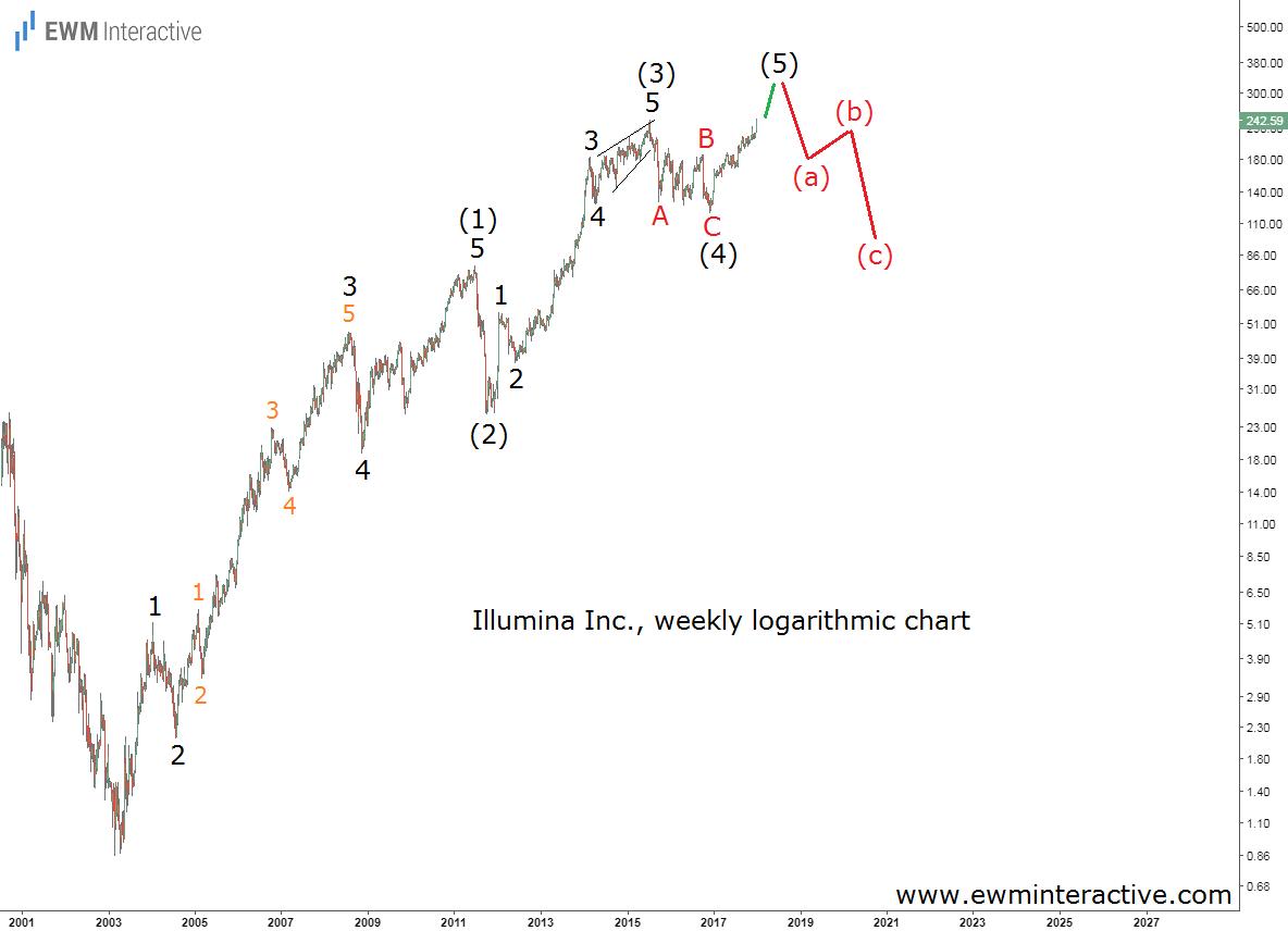illumina stock weekly elliott wave analysis