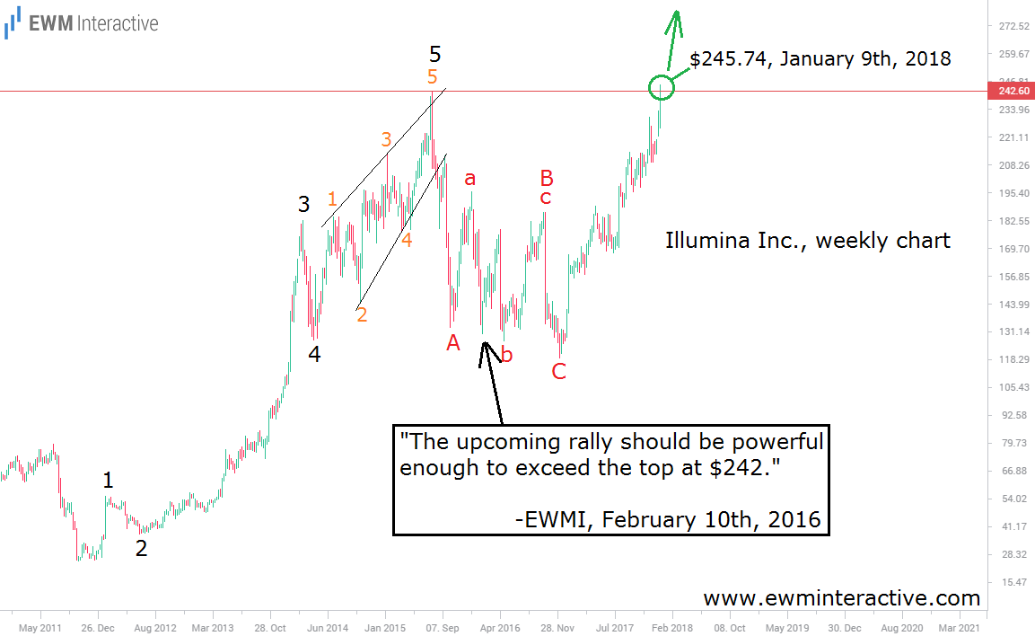 illumina stock elliott wave analysis