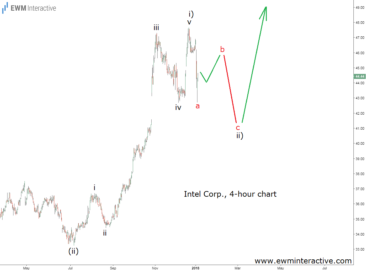 intel stock elliott wave analysis january 5