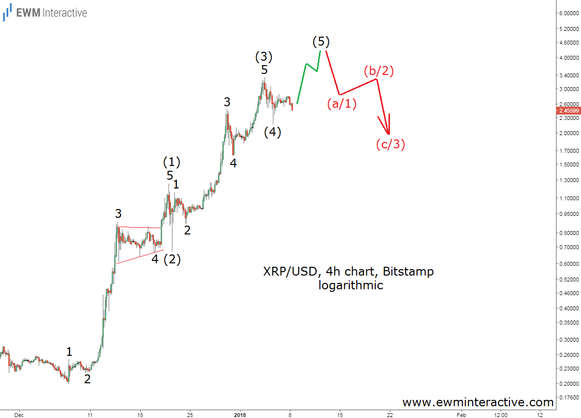 ripple elliott wave analysis