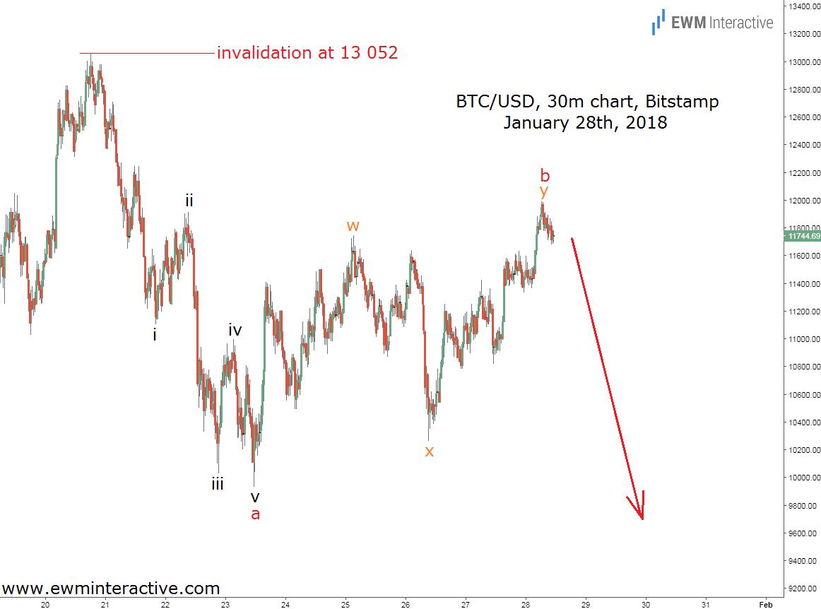 bitcoin elliott wave analysis jan 28