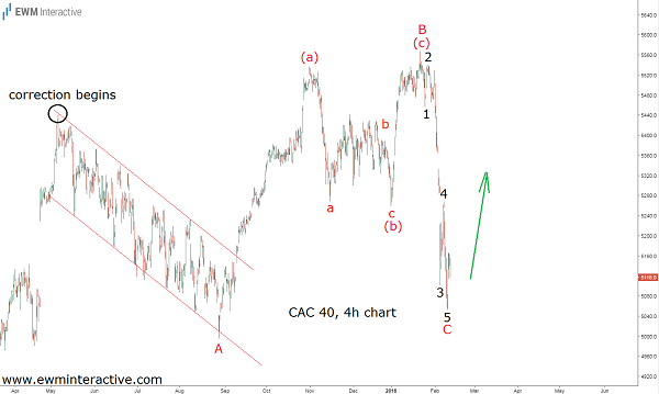 cac 40 analysis cover