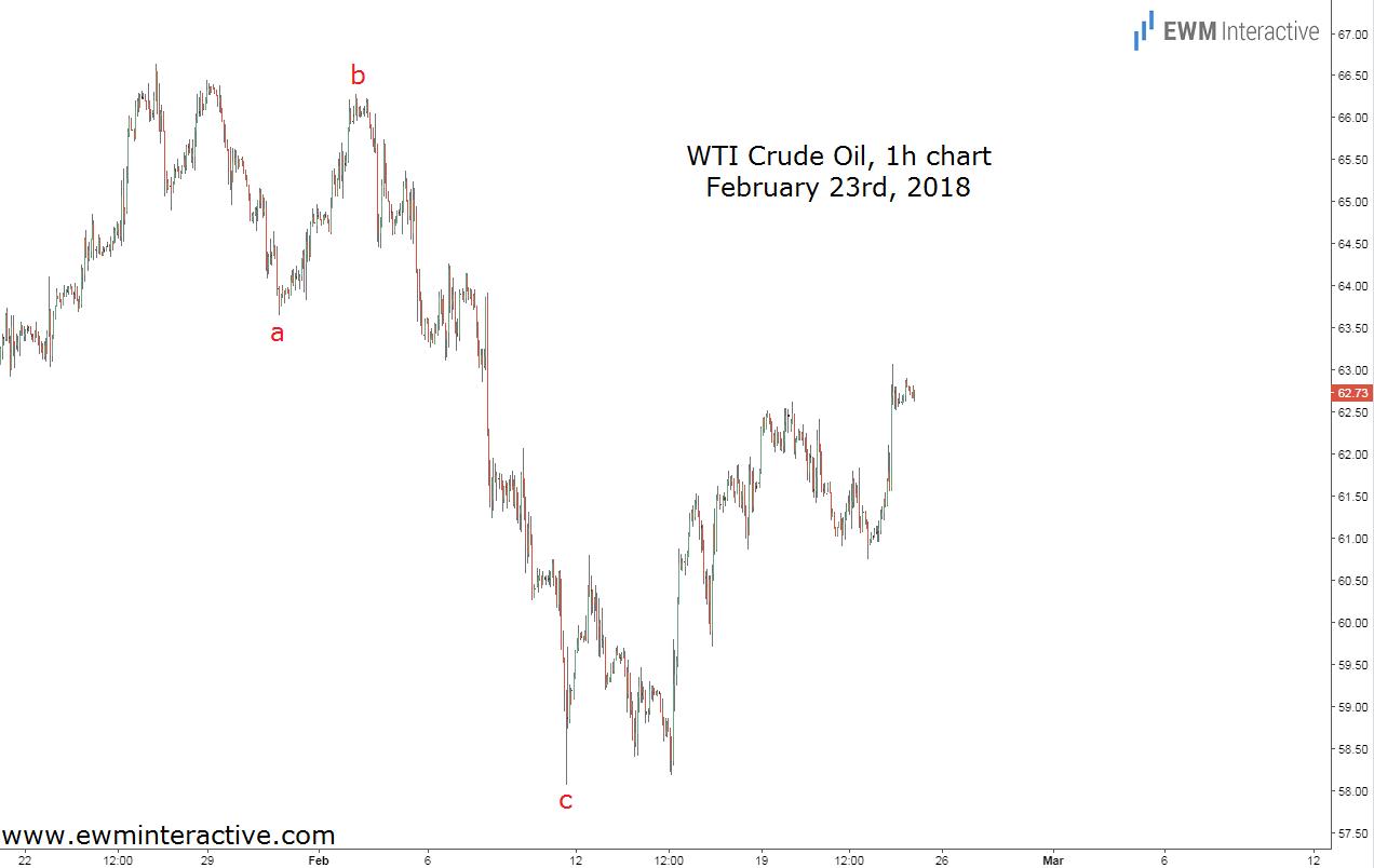 usdcad and crude oil correlation