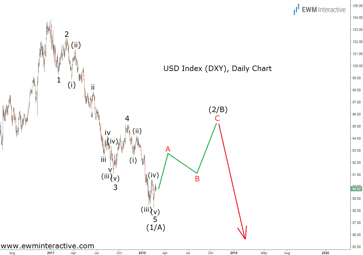 dollar index elliott wave analysis