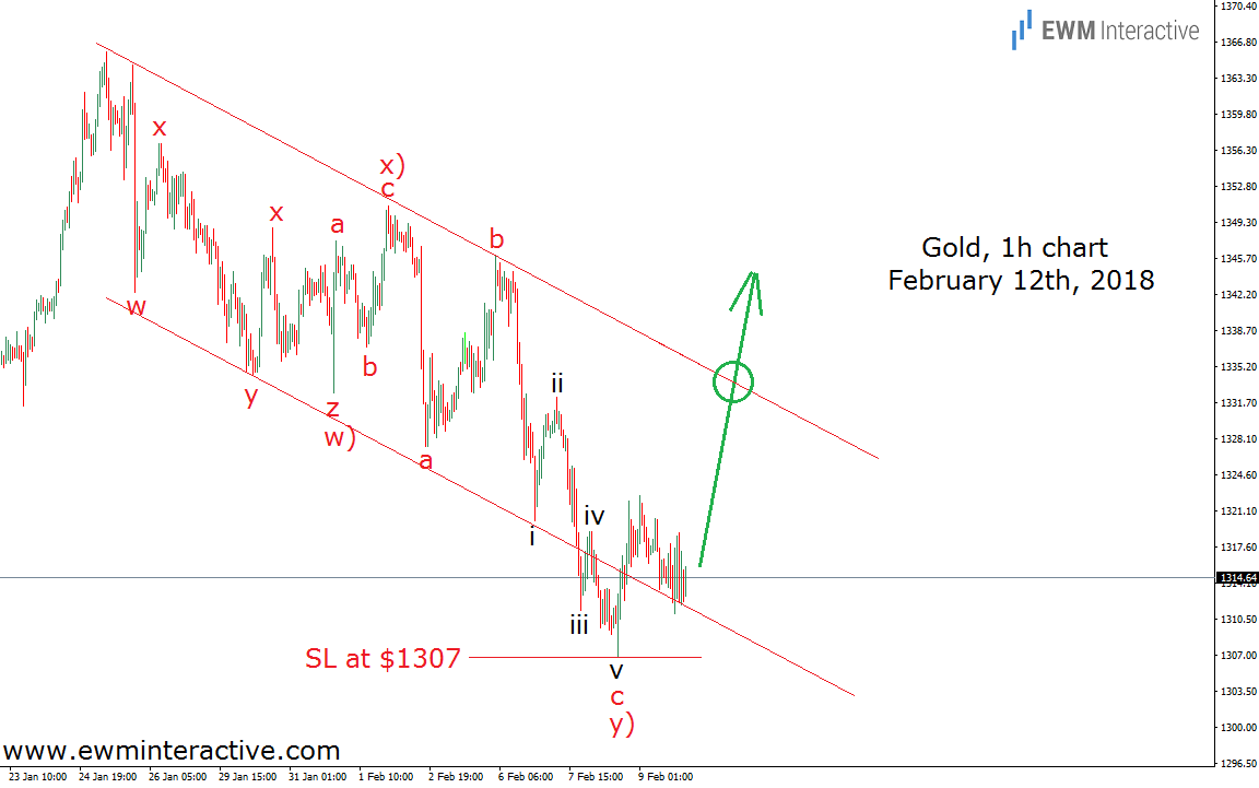 gold prices elliott wave analysis feb 12