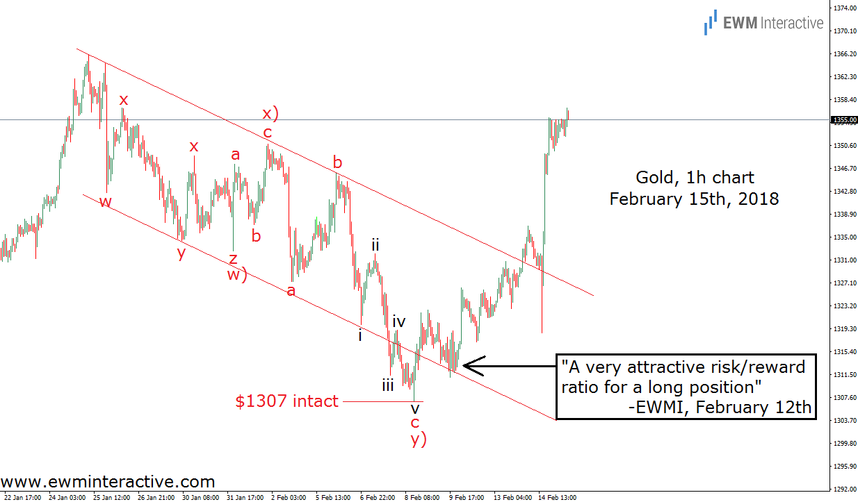 gold prices elliott wave analysis feb 15