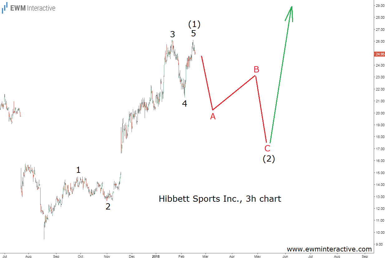 hibbett stock elliott wave analysis