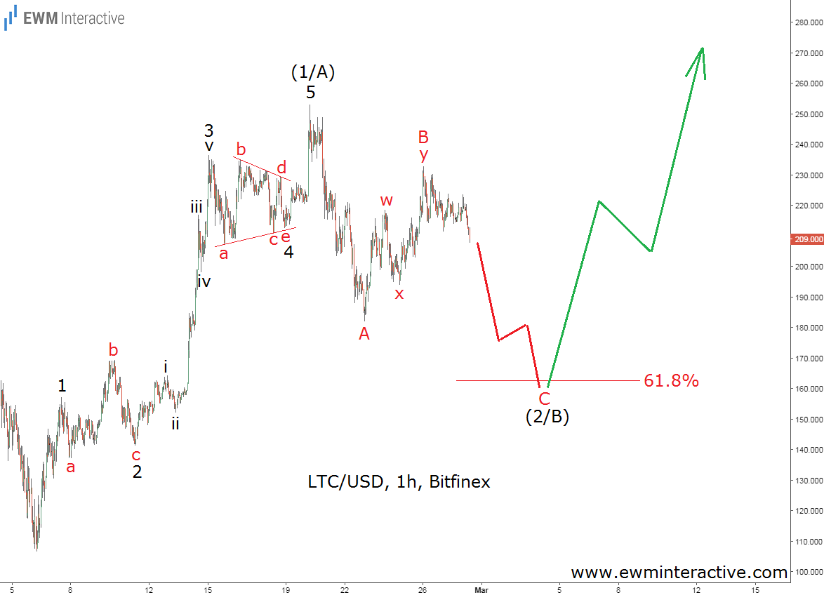 litecoin elliott wave analysis