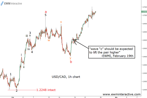 usdcad featured image feb 23