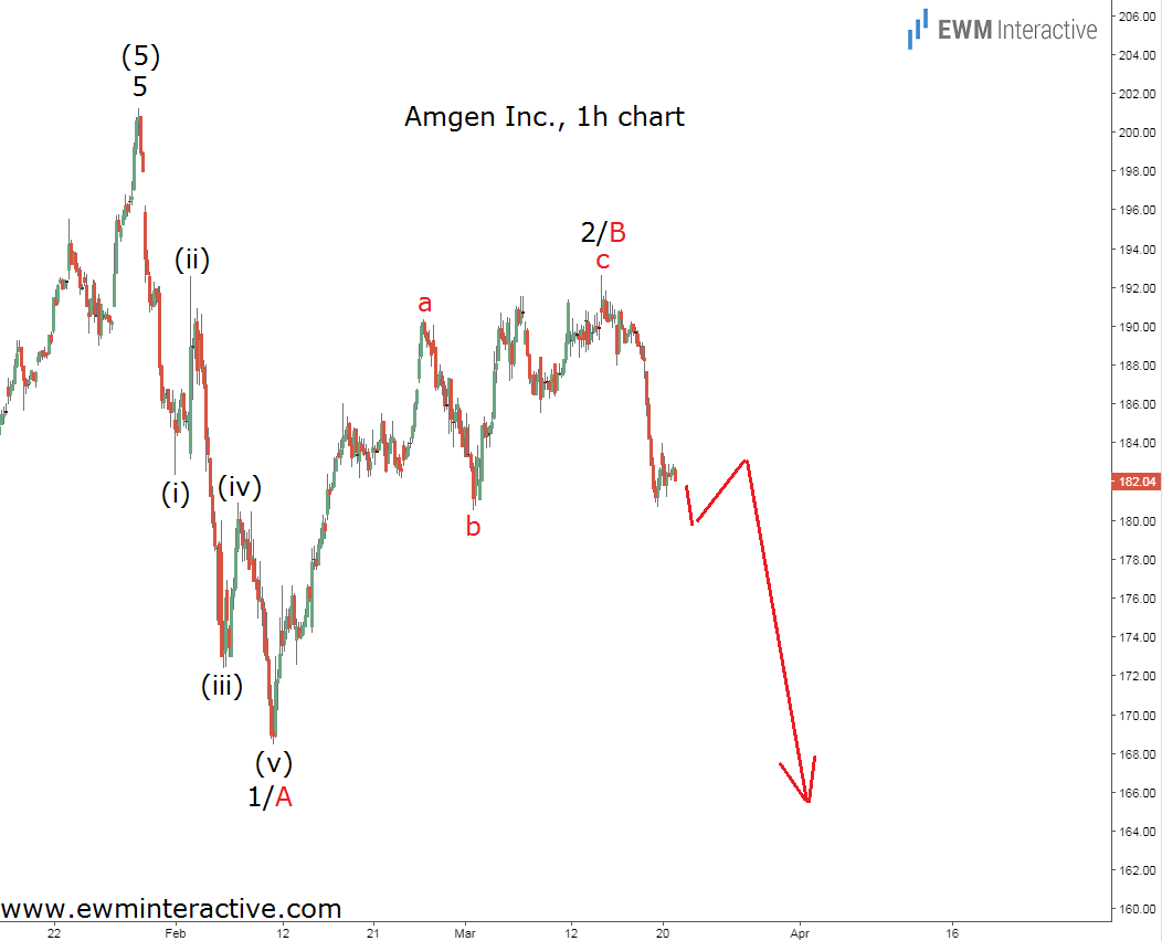 amgen stock hourly elliott wave analysis