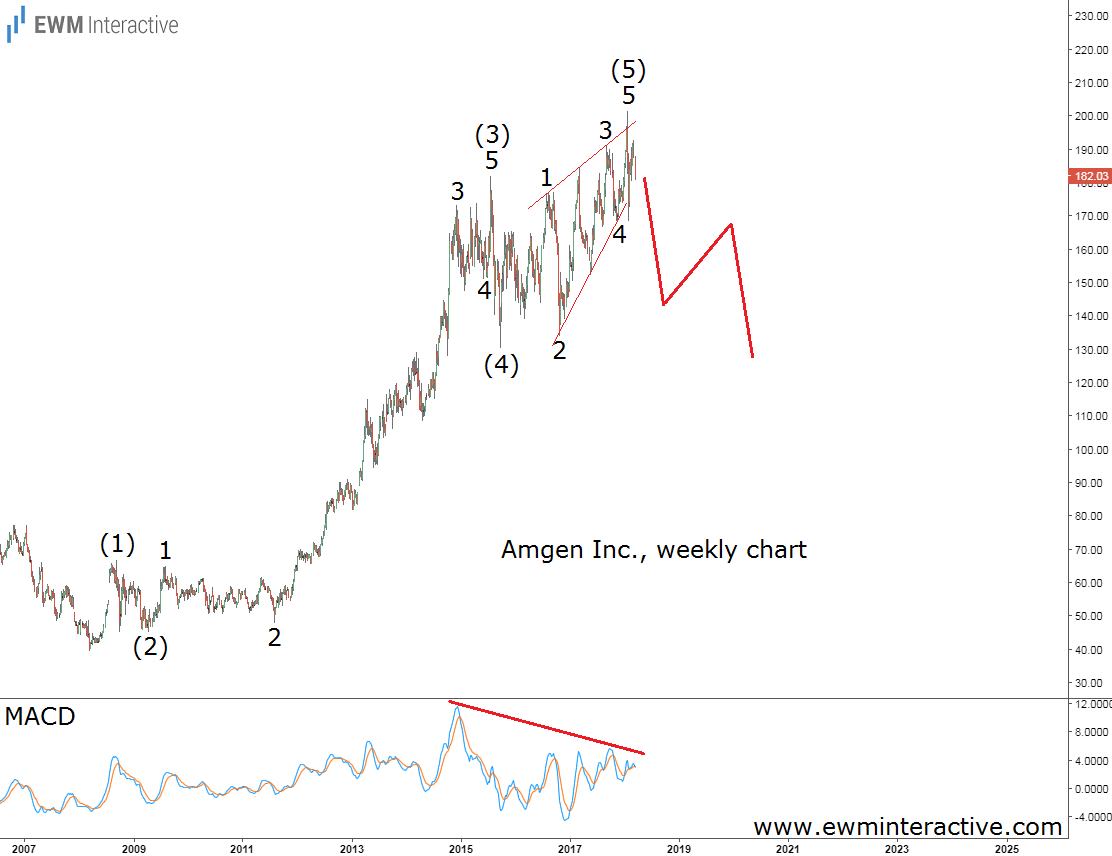 amgen stock weekly elliott wave analysis