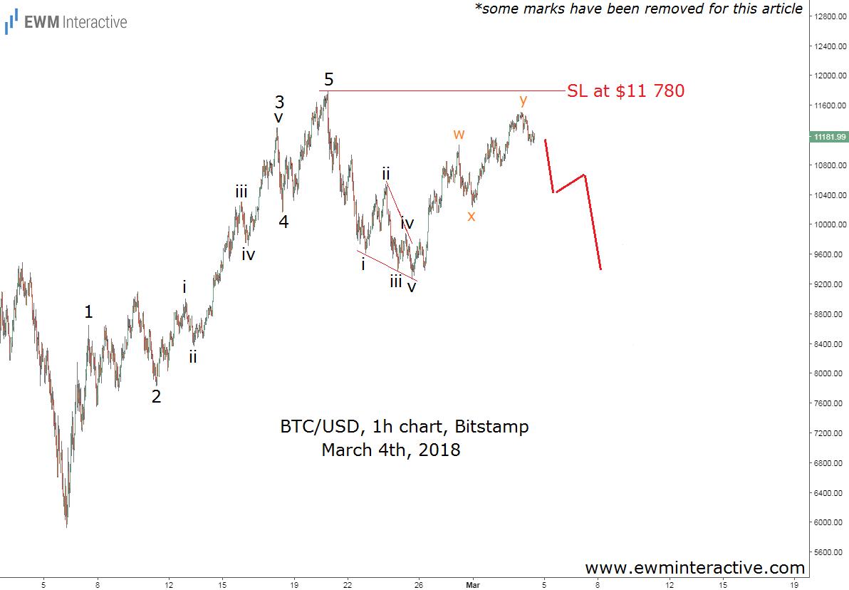 bitcoin elliott wave analysis march 4